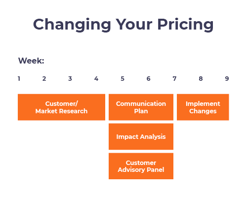 SaaS Price Model Changing Your Pricing