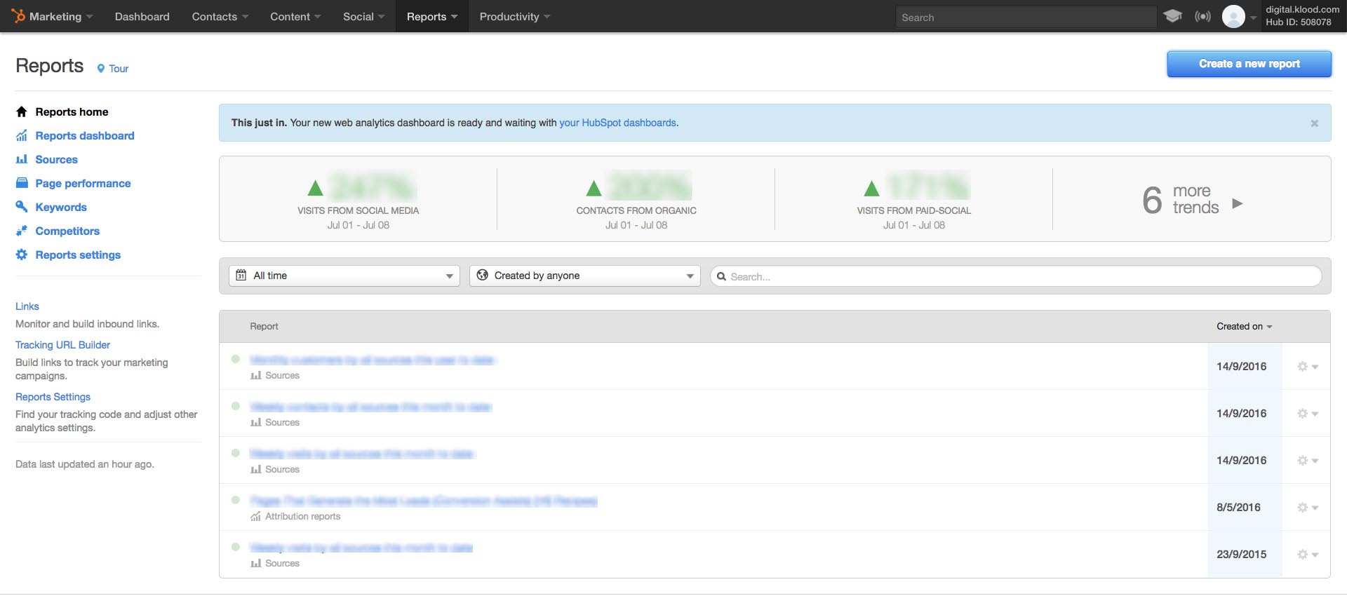 The HubSpot Reporting dashboard