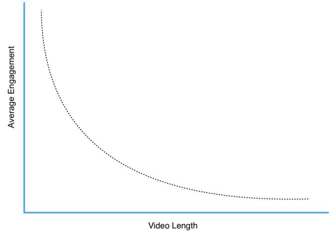 Video-length-engagement.jpg