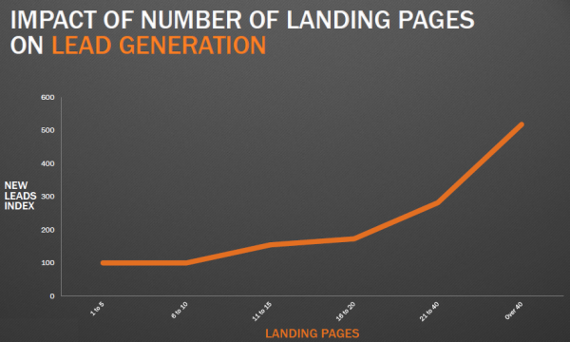 Graph showing impact of number of landing pages on lead generation