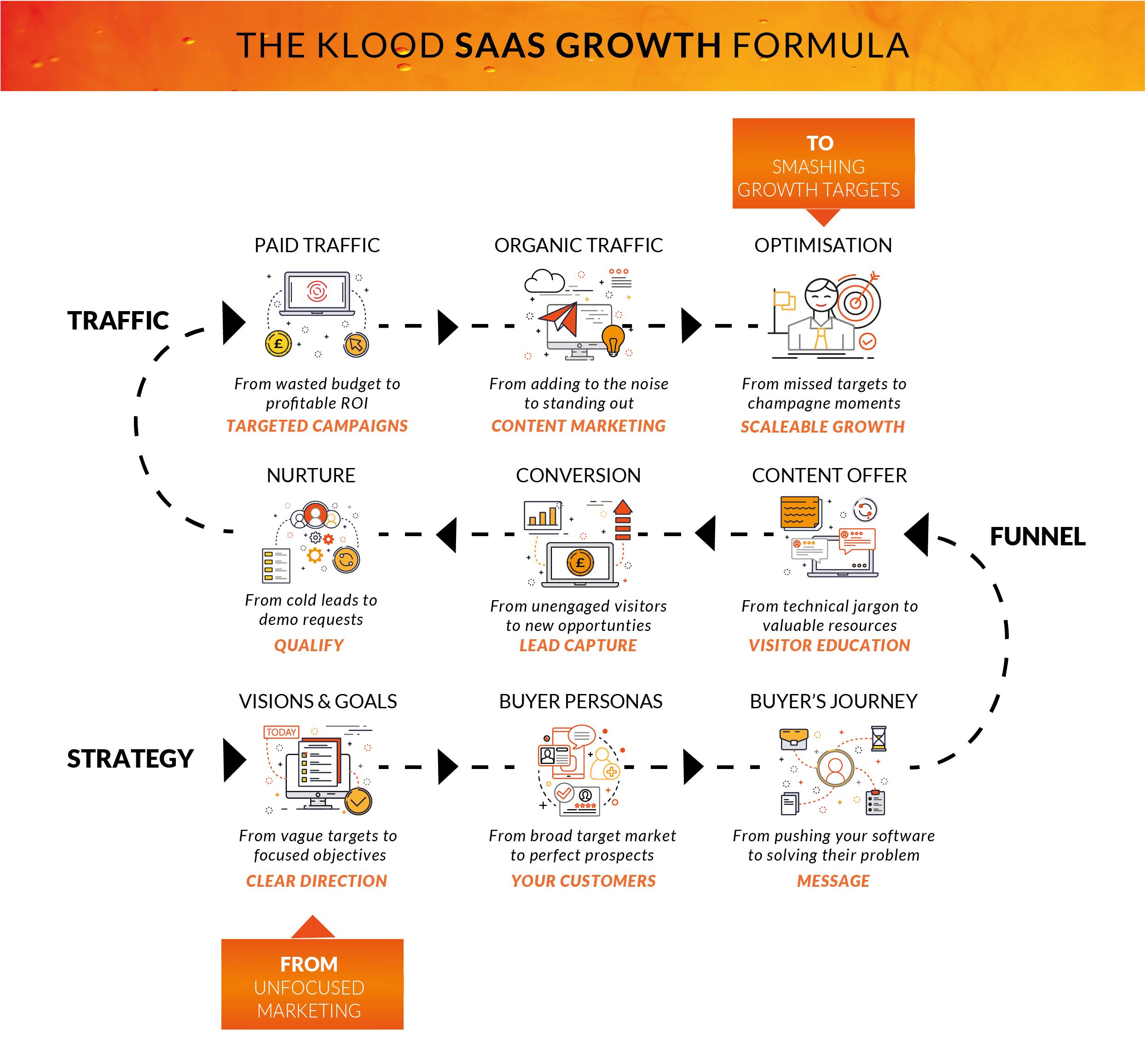 SaaS Lead Generation Framework