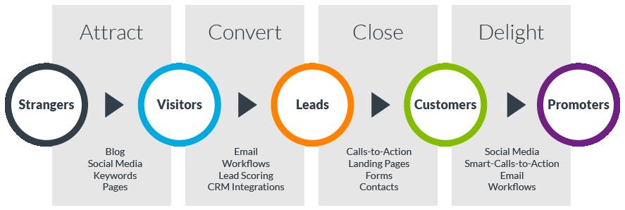 inbound-marketing-methodology-graphic.png