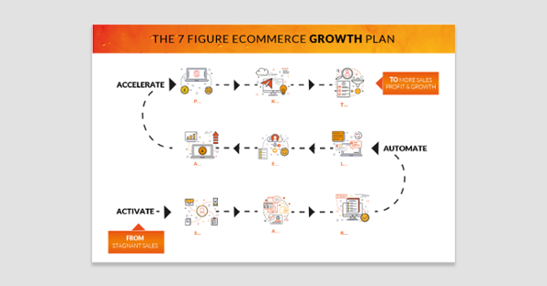 eCommerce Accelerator Model