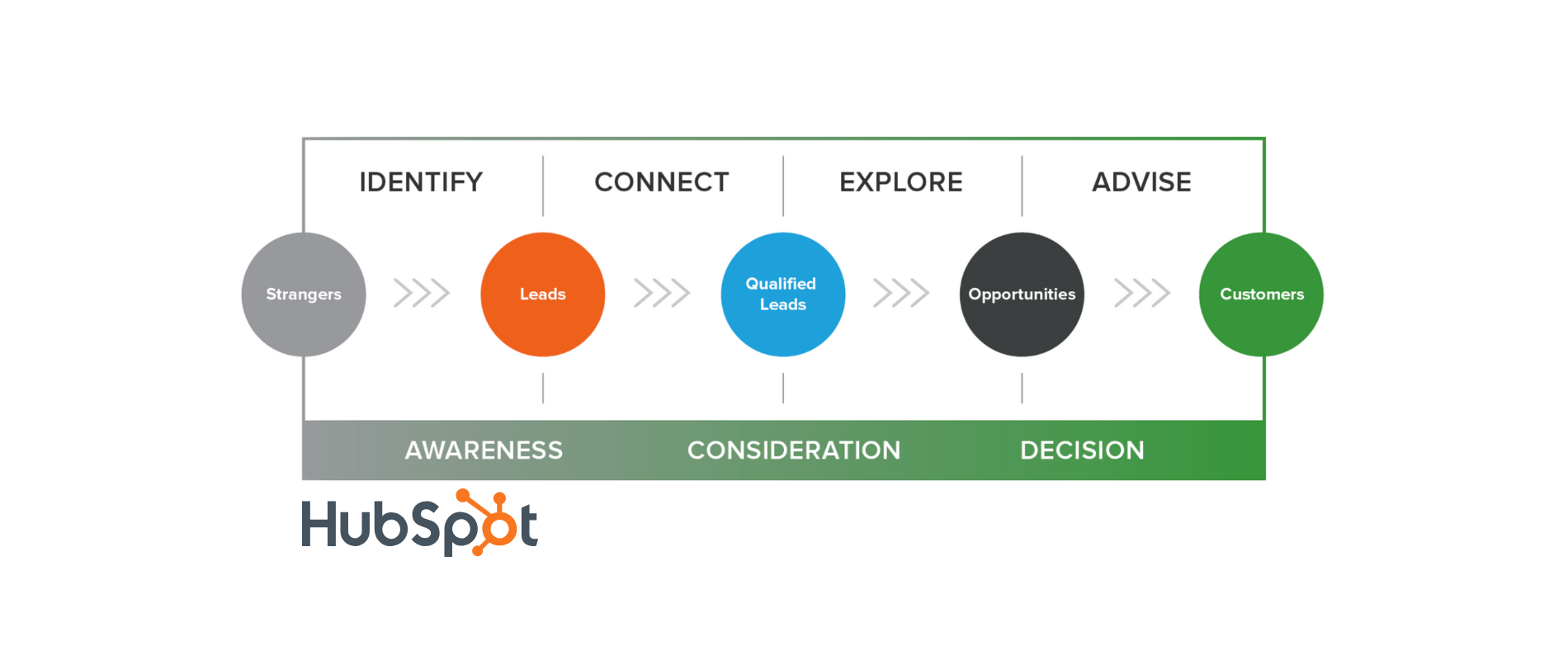 What does inbound sales mean and why your sales team need to adopt it