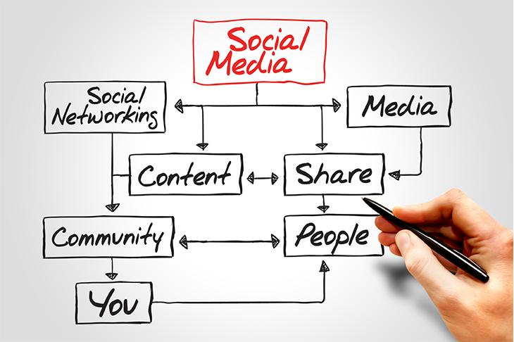 Socialmediamarketingsucks.png